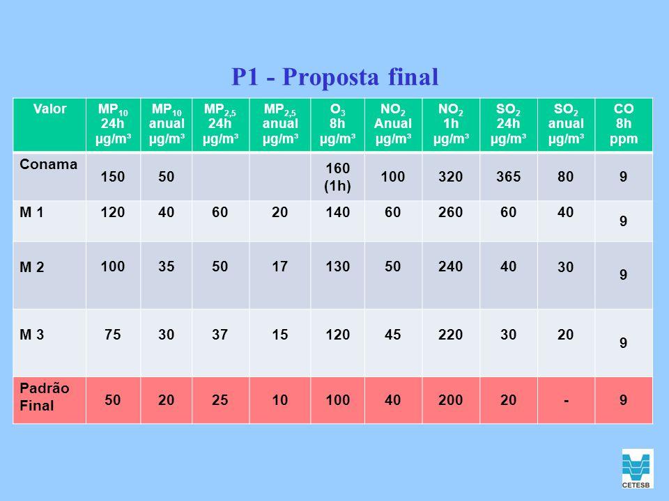 P1 - Proposta final ValorMP 10 24h µg/m³ MP 10 anual µg/m³ MP 2,5 24h µg/m³ MP 2,5 anual µg/m³ O 3 8h µg/m³ NO 2 Anual µg/m³ NO 2 1h µg/m³ SO 2 24h µg