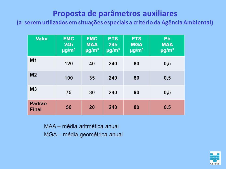 Proposta de parâmetros auxiliares (a serem utilizados em situações especiais a critério da Agência Ambiental) ValorFMC 24h µg/m³ FMC MAA µg/m³ PTS 24h