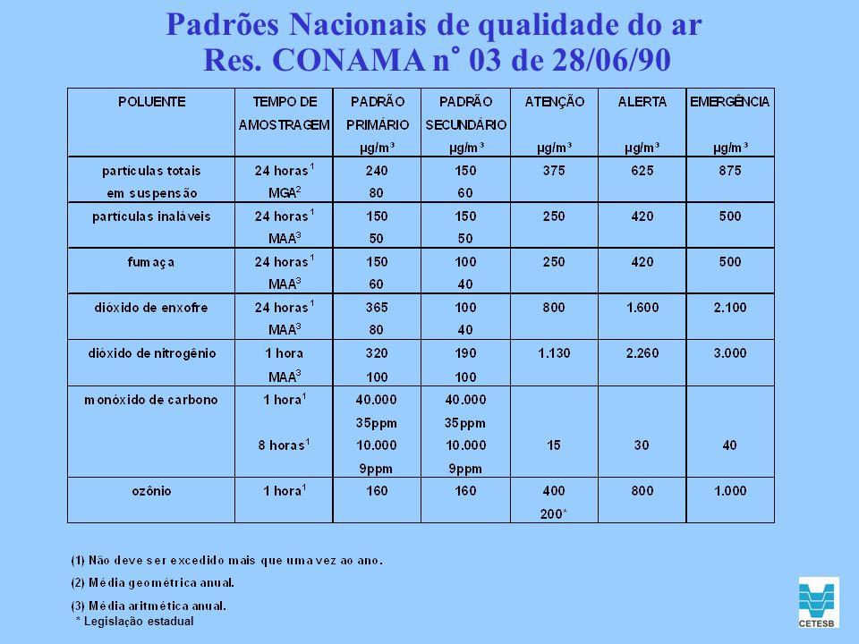 Padrões Nacionais de qualidade do ar Res. CONAMA n° 03 de 28/06/90 * Legisla ç ão estadual