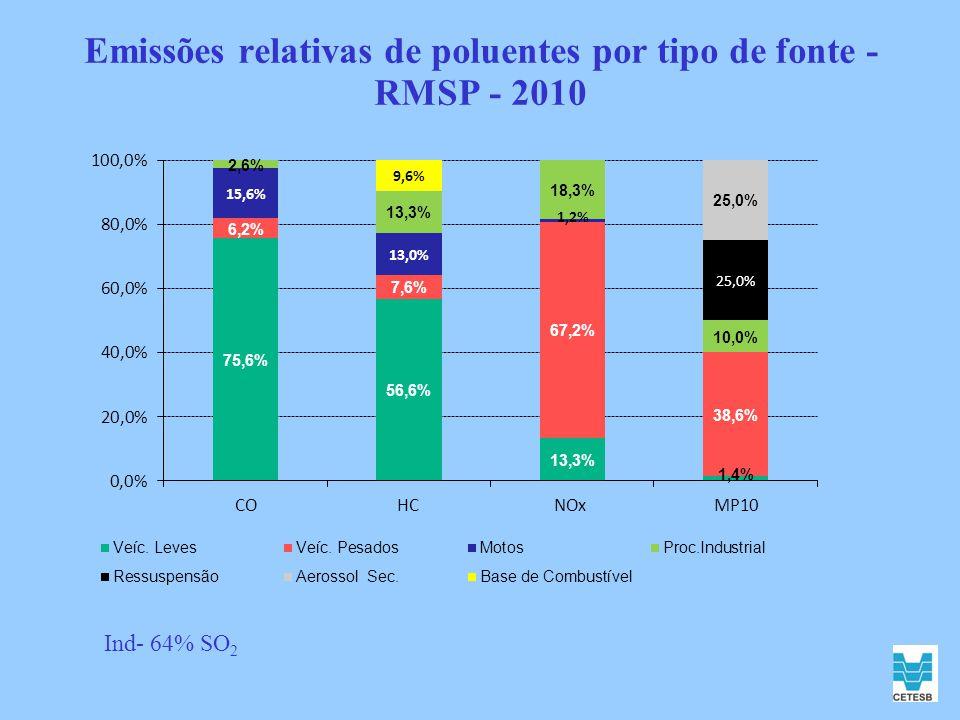 P2 - Relativas à legislação.- Resolução CONAMA nº 3/90 - Decreto Estadual nº 8468/76.