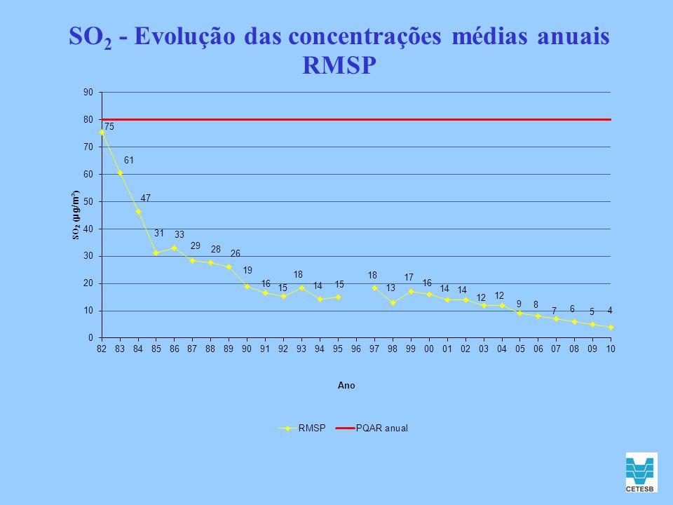 SO 2 - Evolução das concentrações médias anuais RMSP