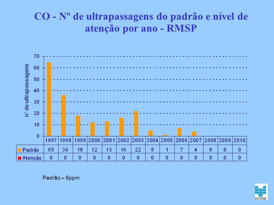 SO 2 - N° de Ultrapassagem - Média de 24h (µg/m³) SO 2 RMSPPaulínia Cubatão Centro Cubatão V.