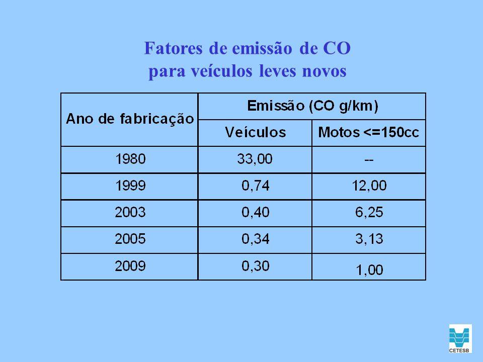 O 3 - Evolução do nº de ultrapassagens do padrão - Cubatão-Centro