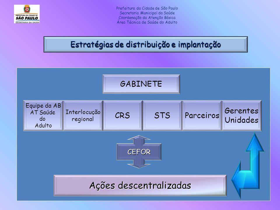 Estratégias de distribuição e implantação Equipe da AB AT Saúde do Adulto STSParceirosCRS Gerentes Unidades Interlocução regional Ações descentralizad