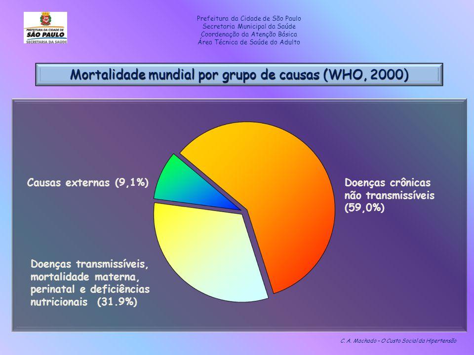 Mortalidade mundial por grupo de causas (WHO, 2000) C. A. Machado – O Custo Social da Hipertensão Doenças crônicas não transmissíveis (59,0%) Doenças