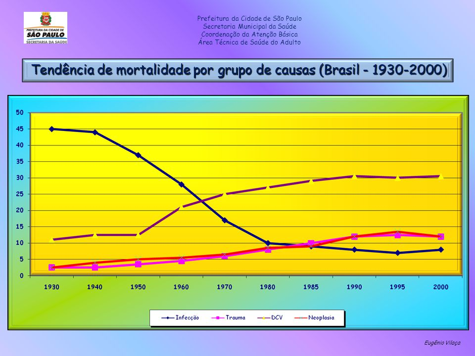 Prefeitura da Cidade de São Paulo Secretaria Municipal da Saúde Coordenação da Atenção Básica Área Técnica de Saúde do Adulto Tendência de mortalidade