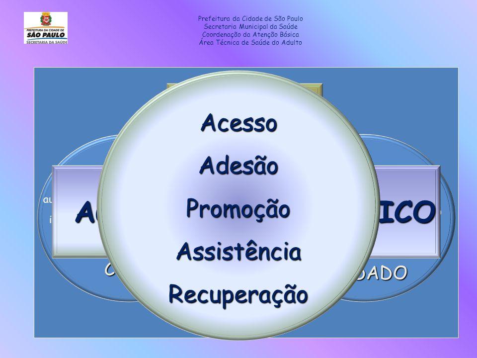 Prefeitura da Cidade de São Paulo Secretaria Municipal da Saúde Coordenação da Atenção Básica Área Técnica de Saúde do Adulto Atenção à saúde Duração