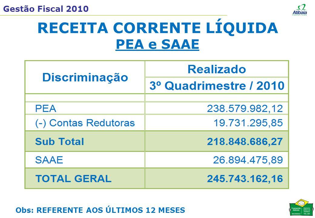 Gestão Fiscal 2010 RECEITA CORRENTE LÍQUIDA PEA e SAAE Obs: REFERENTE AOS ÚLTIMOS 12 MESES