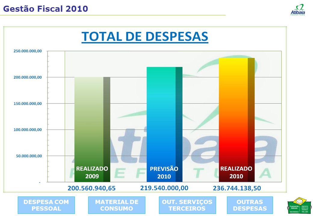Gestão Fiscal 2010 DESPESA COM PESSOAL MATERIAL DE CONSUMO OUT. SERVIÇOS TERCEIROS OUTRAS DESPESAS