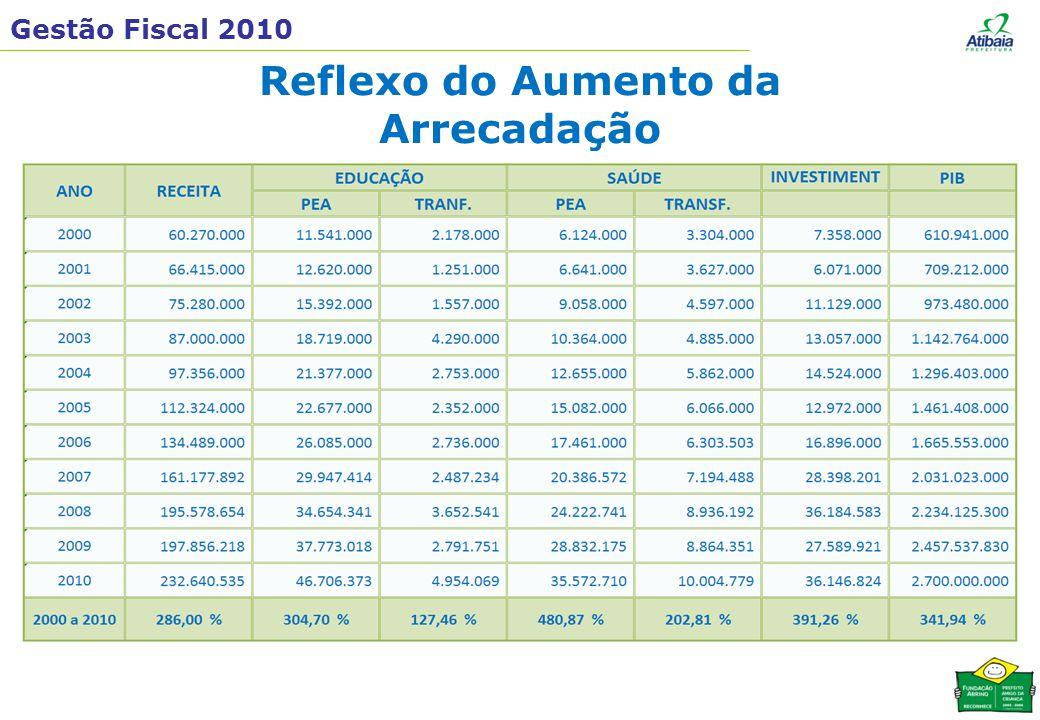 Gestão Fiscal 2010 Reflexo do Aumento da Arrecadação