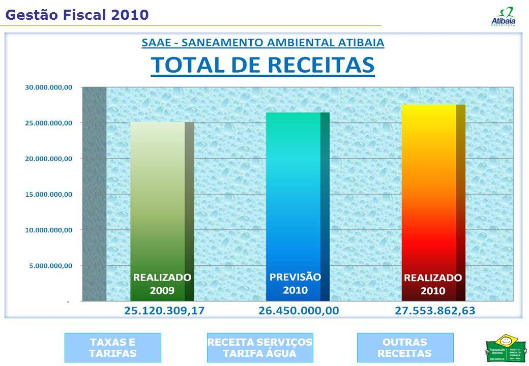 Gestão Fiscal 2010 TAXAS E TARIFAS RECEITA SERVIÇOS TARIFA ÁGUA OUTRAS RECEITAS