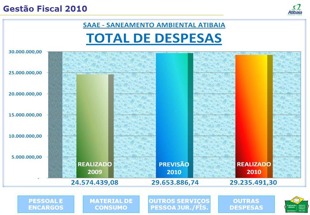Gestão Fiscal 2010 OUTRAS DESPESAS PESSOAL E ENCARGOS MATERIAL DE CONSUMO OUTROS SERVIÇOS PESSOA JUR./FÍS.