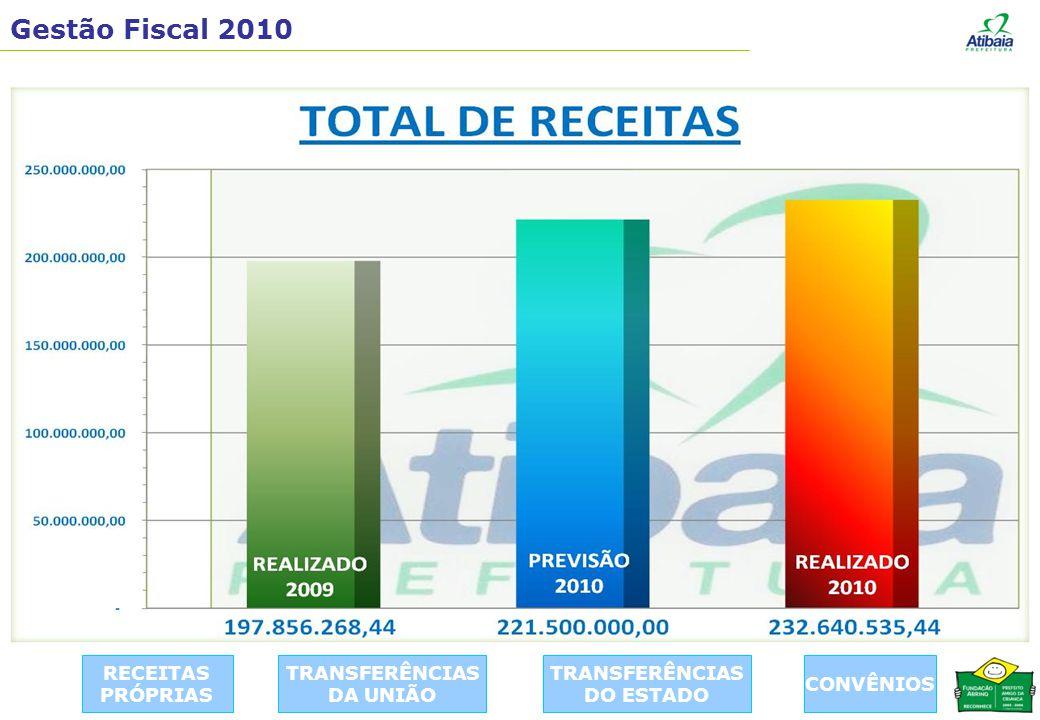 Gestão Fiscal 2010 RECEITAS PRÓPRIAS TRANSFERÊNCIAS DA UNIÃO TRANSFERÊNCIAS DO ESTADO CONVÊNIOS