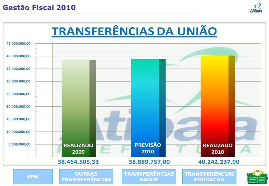 Gestão Fiscal 2010 FPM TRANSFERÊNCIAS EDUCAÇÃO TRANSFERÊNCIAS SAÚDE OUTRAS TRANSFERÊNCIAS