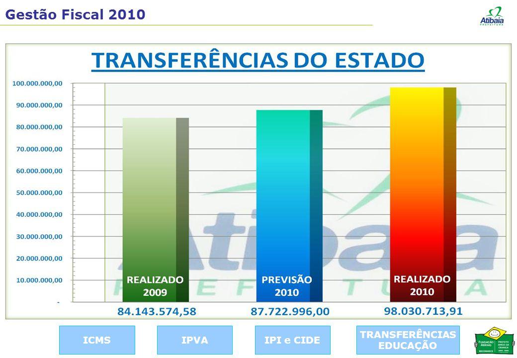 Gestão Fiscal 2010 TRANSFERÊNCIAS EDUCAÇÃO IPI e CIDEIPVAICMS