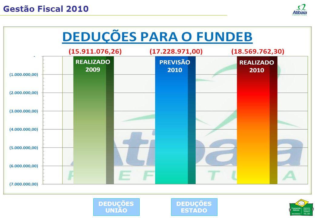 Gestão Fiscal 2010 DEDUÇÕES UNIÃO DEDUÇÕES ESTADO