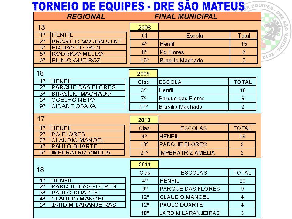INSCRIÇÕES: TORNEIO DE EQUIPES –Realizadas até 17/04/2012.