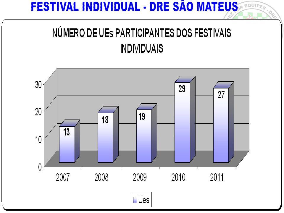 TORNEIO INDIVIDUAL –Está previsto para ocorrer em Setembro, dias 13 e 14, com as categorias maiores e em Outubro, dias 18 e 19, com as categorias menores.