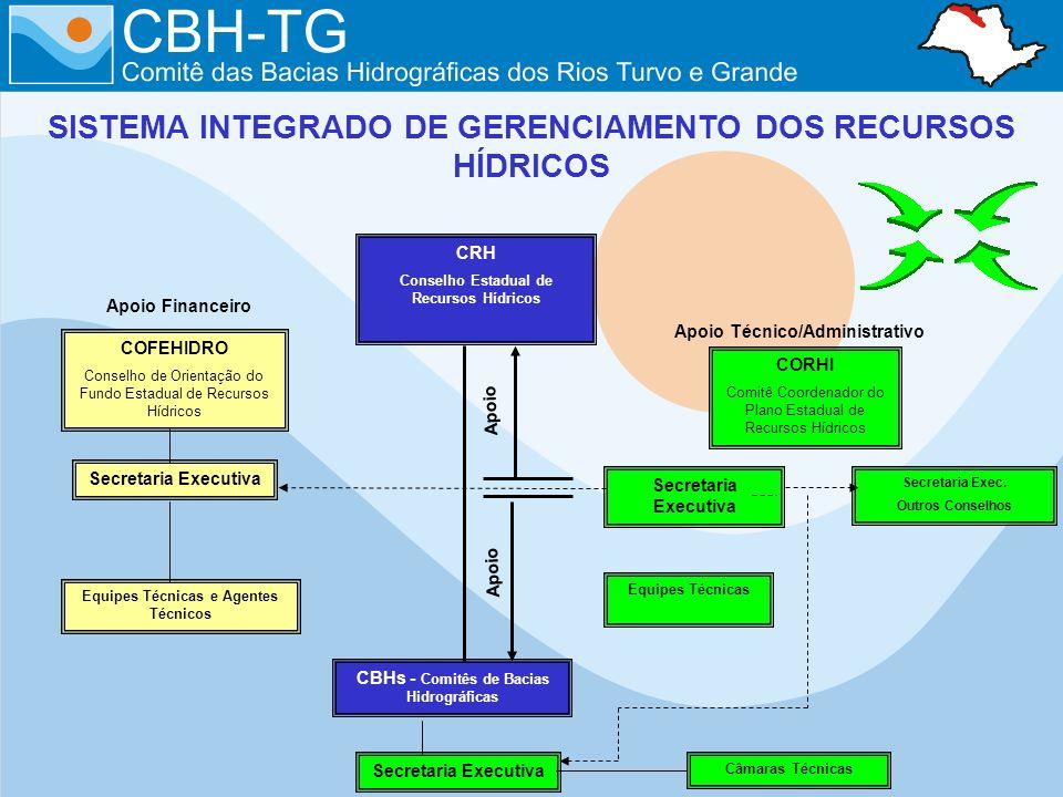SISTEMA INTEGRADO DE GERENCIAMENTO DOS RECURSOS HÍDRICOS COFEHIDRO Conselho de Orientação do Fundo Estadual de Recursos Hídricos Apoio Financeiro Apoi