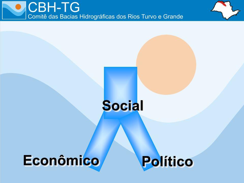 EconômicoEconômico SocialSocial PolíticoPolítico