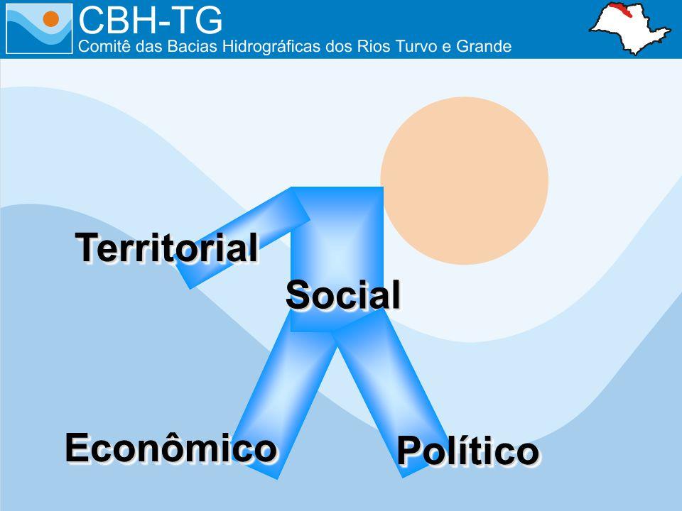 EconômicoEconômico SocialSocial TerritorialTerritorial PolíticoPolítico