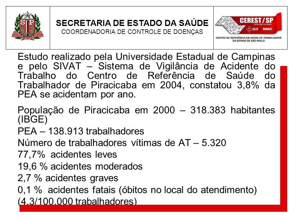 Estudo realizado pela Universidade Estadual de Campinas e pelo SIVAT – Sistema de Vigilância de Acidente do Trabalho do Centro de Referência de Saúde