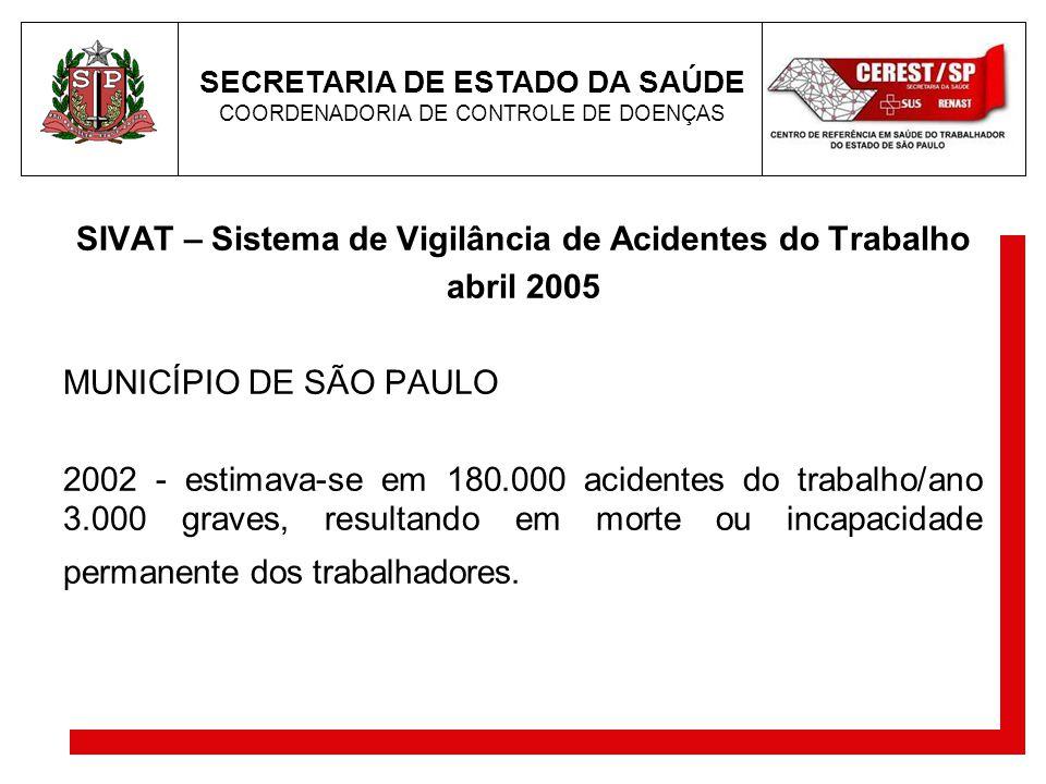 SIVAT – Sistema de Vigilância de Acidentes do Trabalho abril 2005 MUNICÍPIO DE SÃO PAULO 2002 - estimava-se em 180.000 acidentes do trabalho/ano 3.000