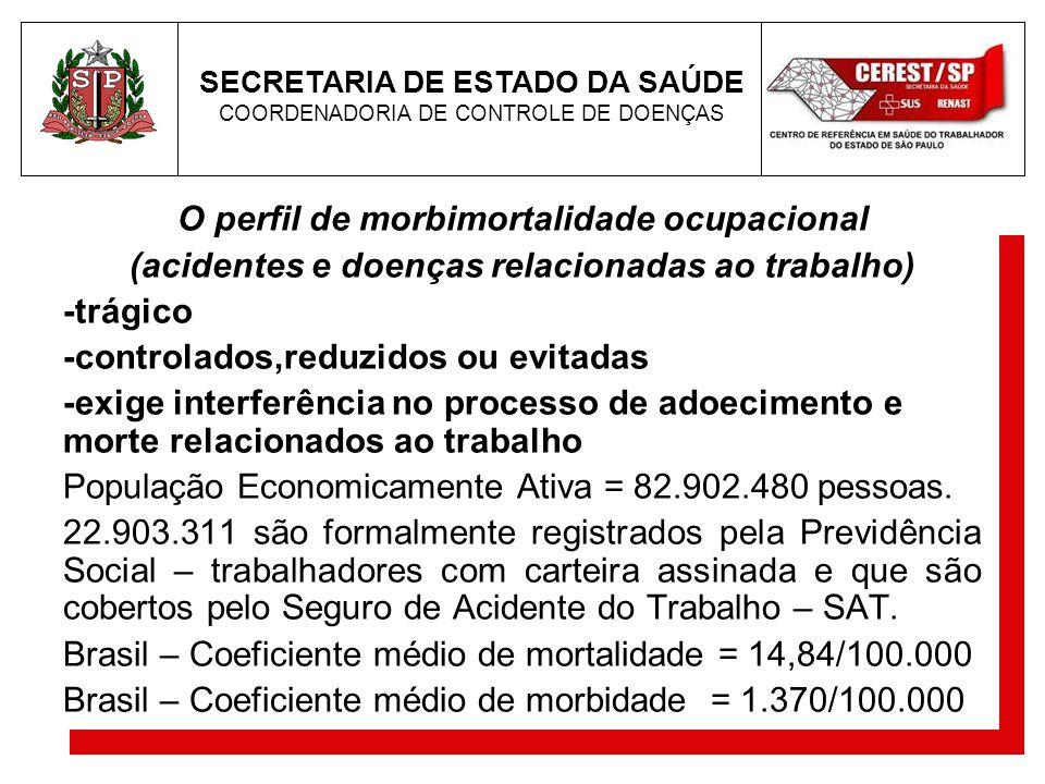 O perfil de morbimortalidade ocupacional (acidentes e doenças relacionadas ao trabalho) -trágico -controlados,reduzidos ou evitadas -exige interferênc