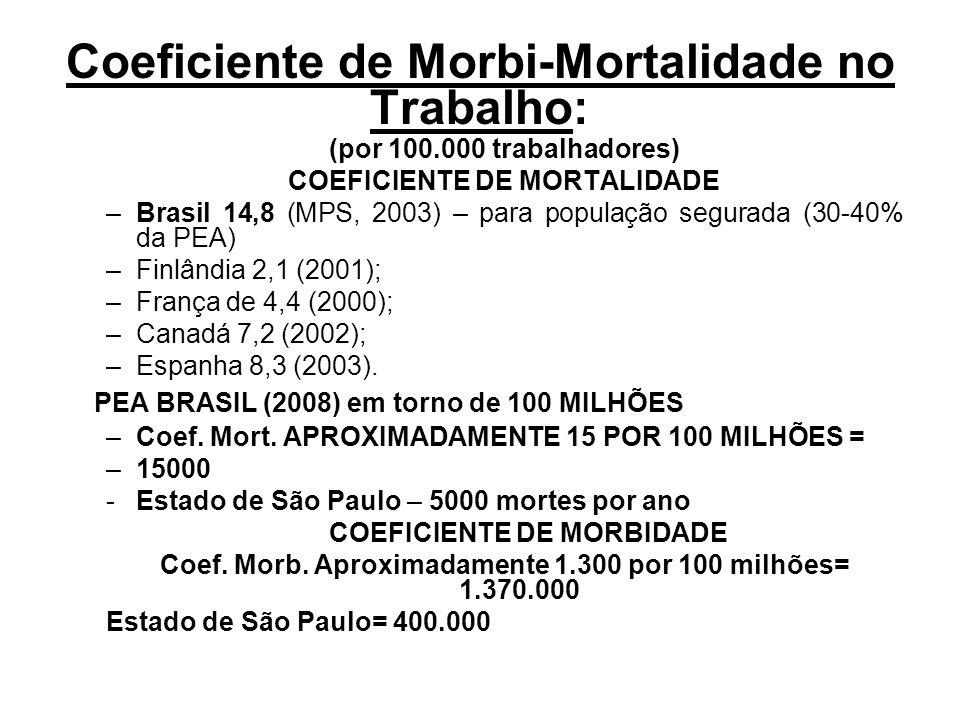 Coeficiente de Morbi-Mortalidade no Trabalho: (por 100.000 trabalhadores) COEFICIENTE DE MORTALIDADE –Brasil 14,8 (MPS, 2003) – para população segurad