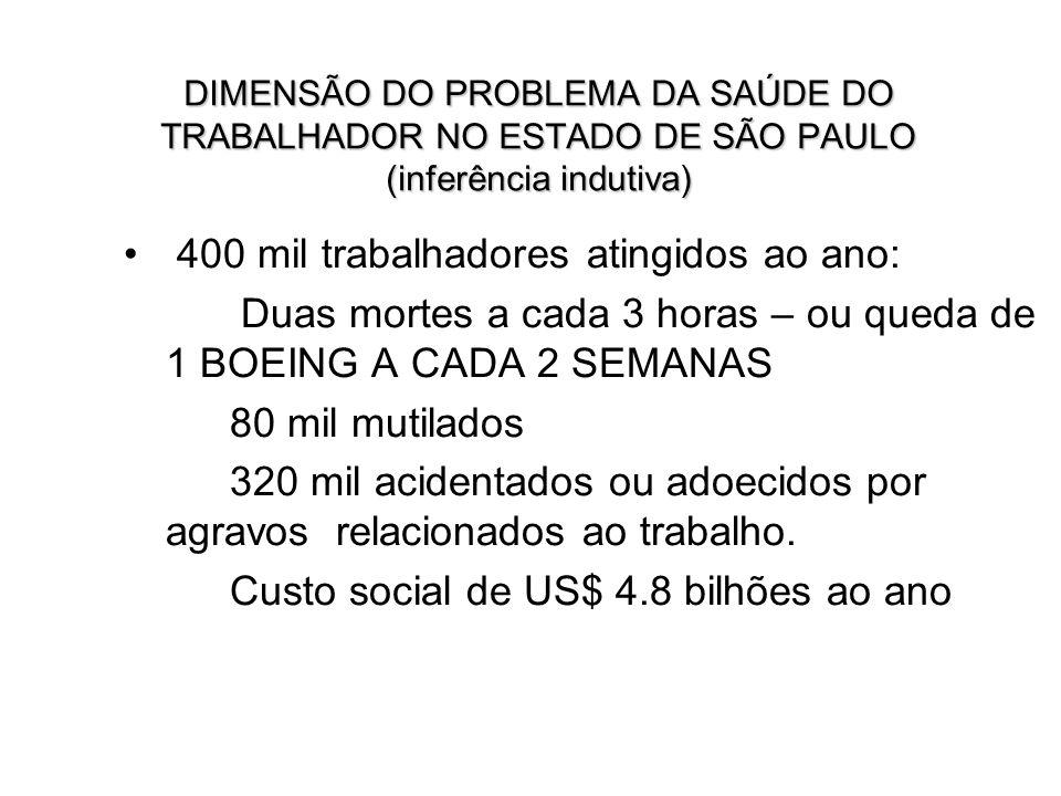 DIMENSÃO DO PROBLEMA DA SAÚDE DO TRABALHADOR NO ESTADO DE SÃO PAULO (inferência indutiva) 400 mil trabalhadores atingidos ao ano: Duas mortes a cada 3