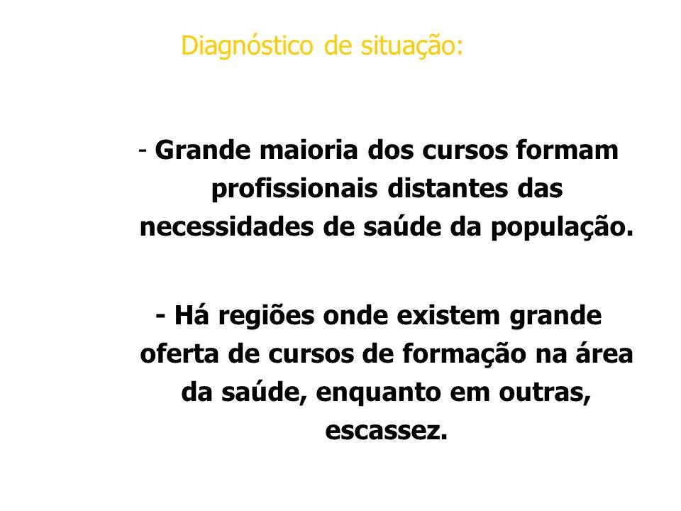 Diagnóstico de situação: -Grande maioria dos cursos formam profissionais distantes das necessidades de saúde da população.