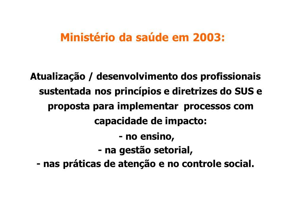 Ministério da saúde em 2003: Atualização / desenvolvimento dos profissionais sustentada nos princípios e diretrizes do SUS e proposta para implementar processos com capacidade de impacto: - no ensino, - na gestão setorial, - nas práticas de atenção e no controle social.