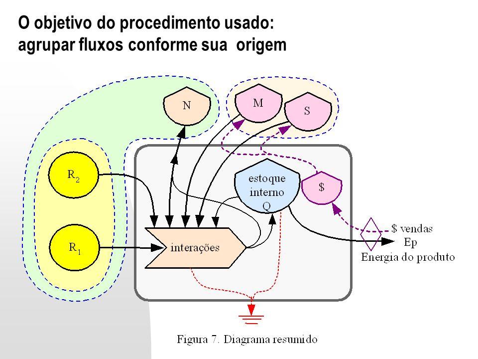 O objetivo do procedimento usado: agrupar fluxos conforme sua origem