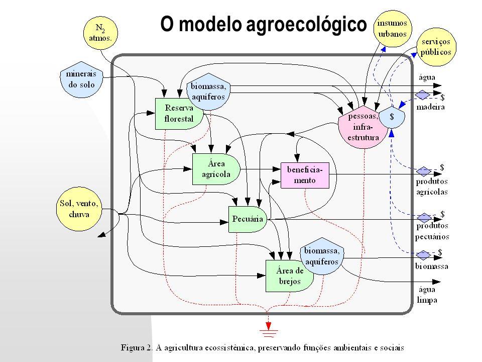 O modelo agroecológico