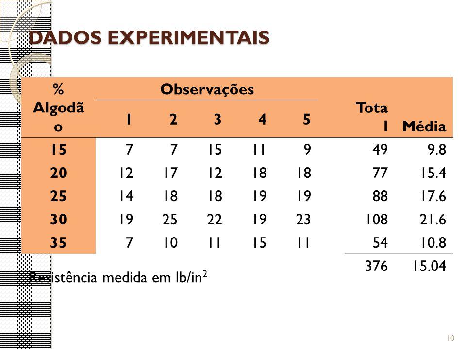 DADOS EXPERIMENTAIS Resistência medida em lb/in 2 % Algodã o Observações Tota lMédia 12345 1577 119499.8 2012171218 7715.4 251418 19 8817.6 3019252219