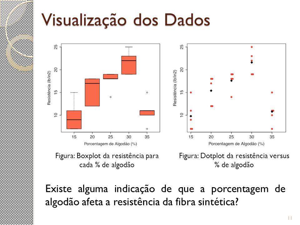 Visualização dos Dados 11 Figura: Boxplot da resistência para cada % de algodão Figura: Dotplot da resistência versus % de algodão Existe alguma indic