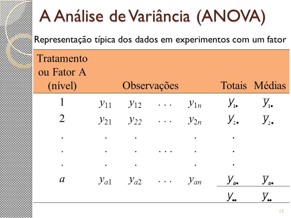 A Análise de Variância (ANOVA) Tratamento ou Fator A (nível)ObservaçõesTotaisMédias 1y 11 y 12...y1ny1n 2y 21 y 22...y2ny2n...........................