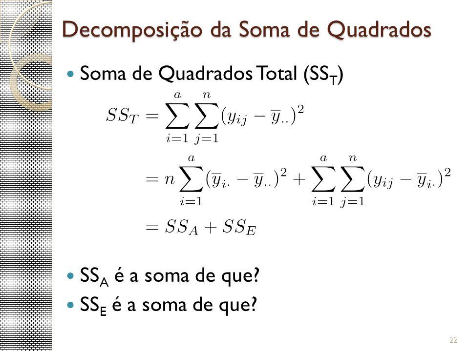 Decomposição da Soma de Quadrados Soma de Quadrados Total (SS T ) SS A é a soma de que? SS E é a soma de que? 22