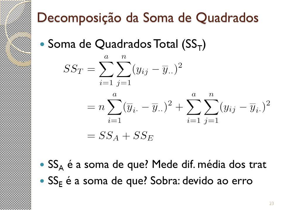 Decomposição da Soma de Quadrados Soma de Quadrados Total (SS T ) SS A é a soma de que? Mede dif. média dos trat SS E é a soma de que? Sobra: devido a