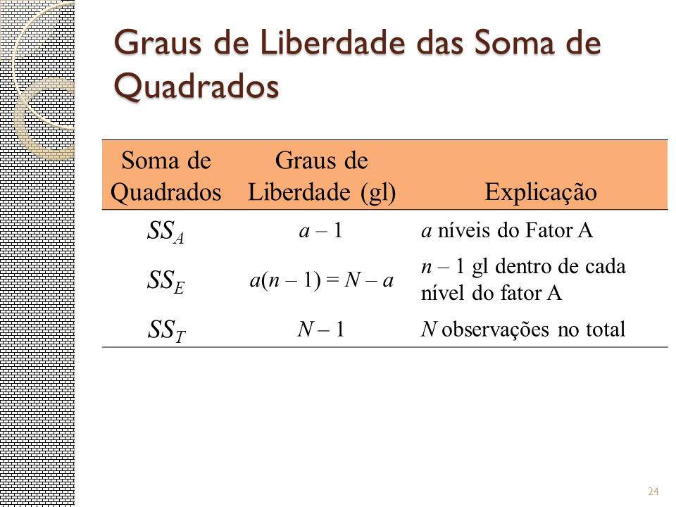 Graus de Liberdade das Soma de Quadrados 24 Soma de Quadrados Graus de Liberdade (gl)Explicação SS A a – 1a níveis do Fator A SS E a(n – 1) = N – a n