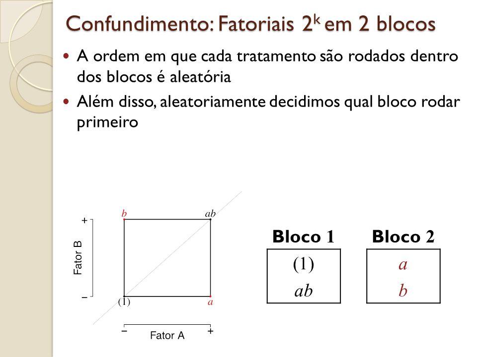 Confundimento: Fatoriais 2 k em 2 blocos A ordem em que cada tratamento são rodados dentro dos blocos é aleatória Além disso, aleatoriamente decidimos