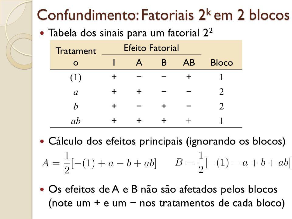 Confundimento: Fatoriais 2 k em 2 blocos Tabela dos sinais para um fatorial 2 2 Cálculo dos efeitos principais (ignorando os blocos) Os efeitos de A e