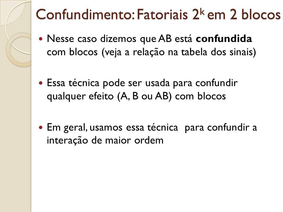 Confundimento: Fatoriais 2 k em 2 blocos Nesse caso dizemos que AB está confundida com blocos (veja a relação na tabela dos sinais) Essa técnica pode
