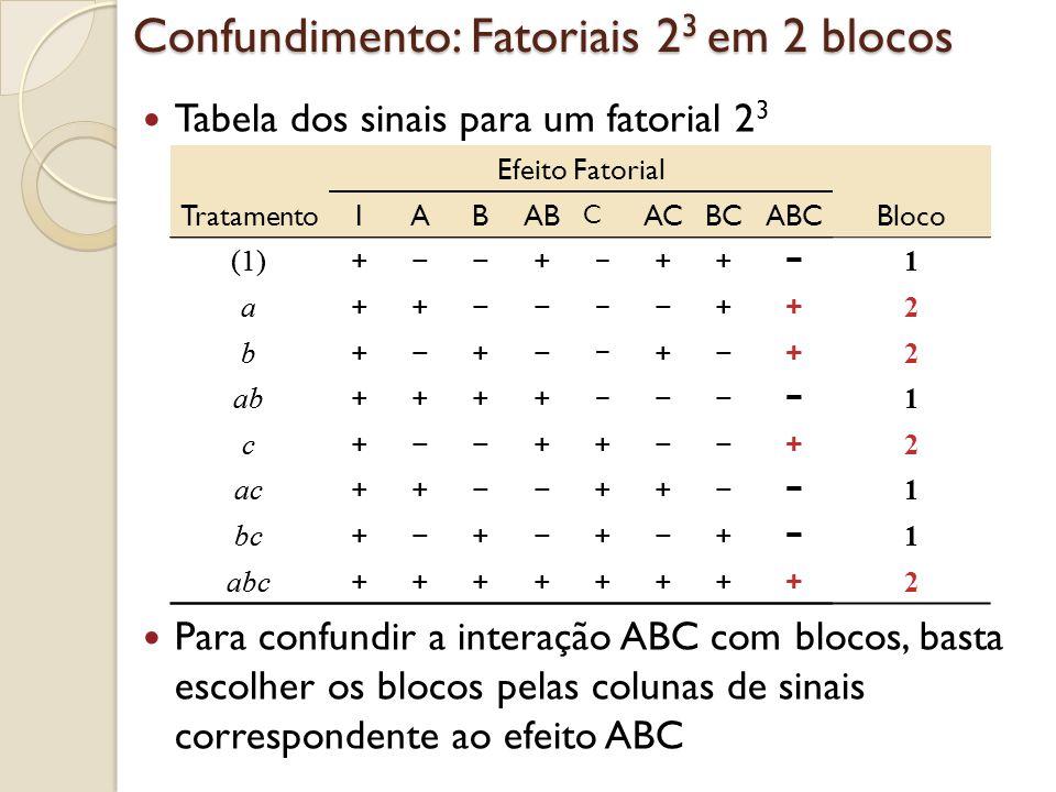 Tratamento Efeito Fatorial IABAB C ACBCABC (1) + + ++ a ++ ++ b + + + + ab ++++ c + ++ + ac ++ ++ bc + + + + abc ++++++++ Tabela dos sinais para um fa