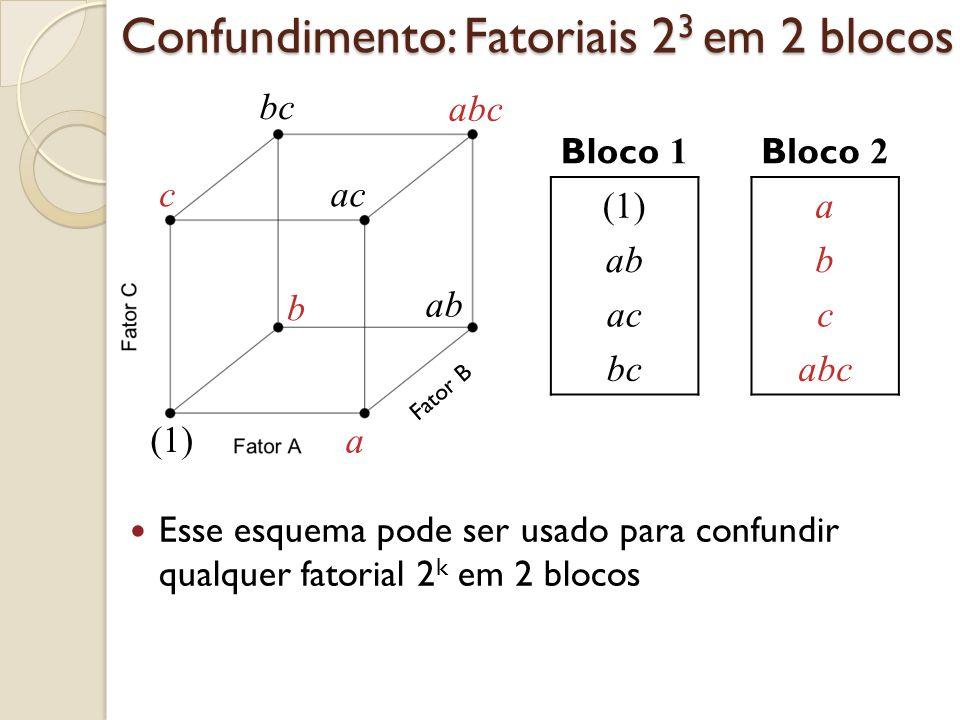 Esse esquema pode ser usado para confundir qualquer fatorial 2 k em 2 blocos Fator B Bloco 1 Bloco 2 (1)a abb acc bcabc (1) a b c abc ab ac bc