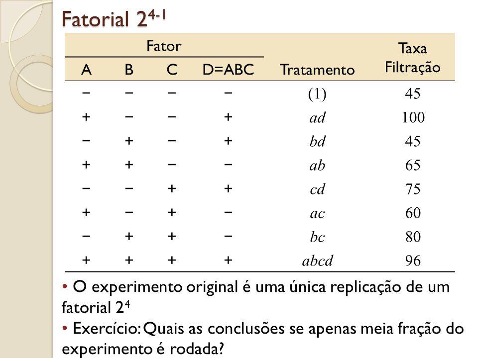 Fatorial 2 4-1 Fator Taxa Filtração ABCD=ABCTratamento (1)45 + + ad100 + + bd45 ++ ab65 ++ cd75 + + ac60 ++ bc80 ++++ abcd96 O experimento original é
