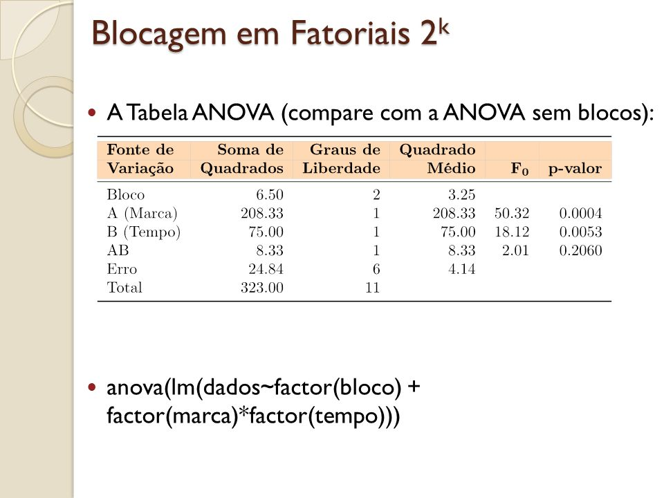 Blocagem em Fatoriais 2 k A Tabela ANOVA (compare com a ANOVA sem blocos): anova(lm(dados~factor(bloco) + factor(marca)*factor(tempo)))