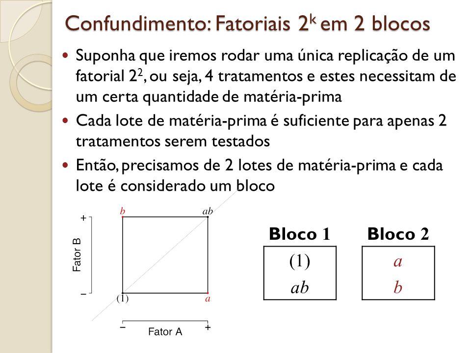 Confundimento: Fatoriais 2 k em 2 blocos A ordem em que cada tratamento são rodados dentro dos blocos é aleatória Além disso, aleatoriamente decidimos qual bloco rodar primeiro Bloco 1 Bloco 2 (1)a abb