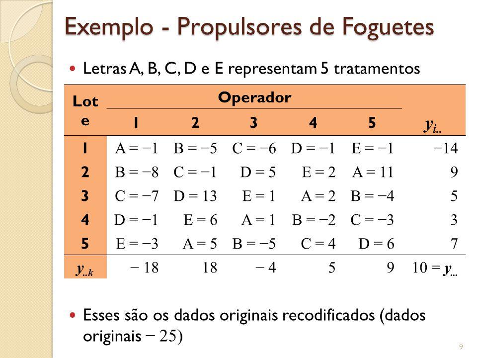 Exemplo - Propulsores de Foguetes Letras A, B, C, D e E representam 5 tratamentos Esses são os dados originais recodificados (dados originais 25) 9 Lo
