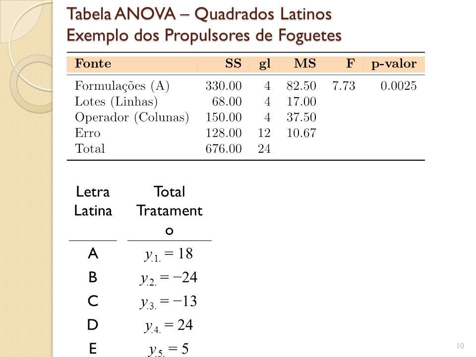 10 Tabela ANOVA – Quadrados Latinos Exemplo dos Propulsores de Foguetes Letra Latina Total Tratament o A y.1. = 18 B y.2. = 24 C y.3. = 13 D y.4. = 24